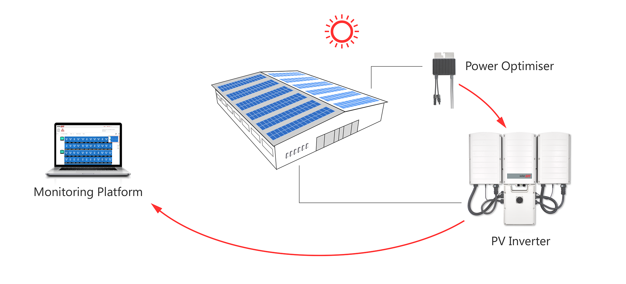 SolarEdge | Award Winning Inverter Technology, Recommended