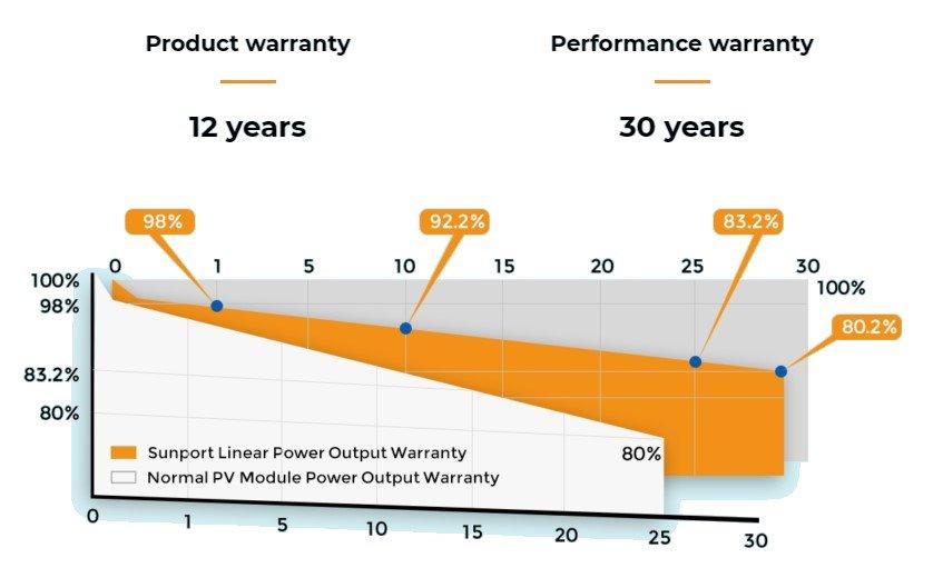 Sunport Performance Warranty
