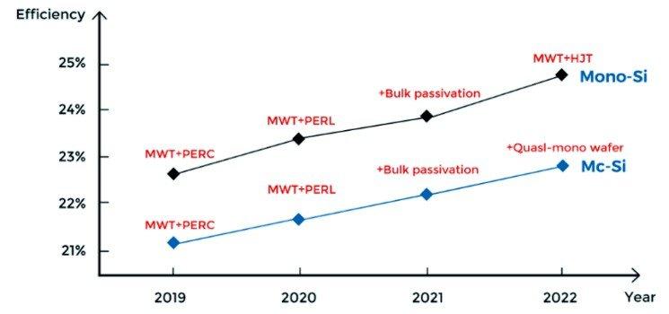 MWT Technology