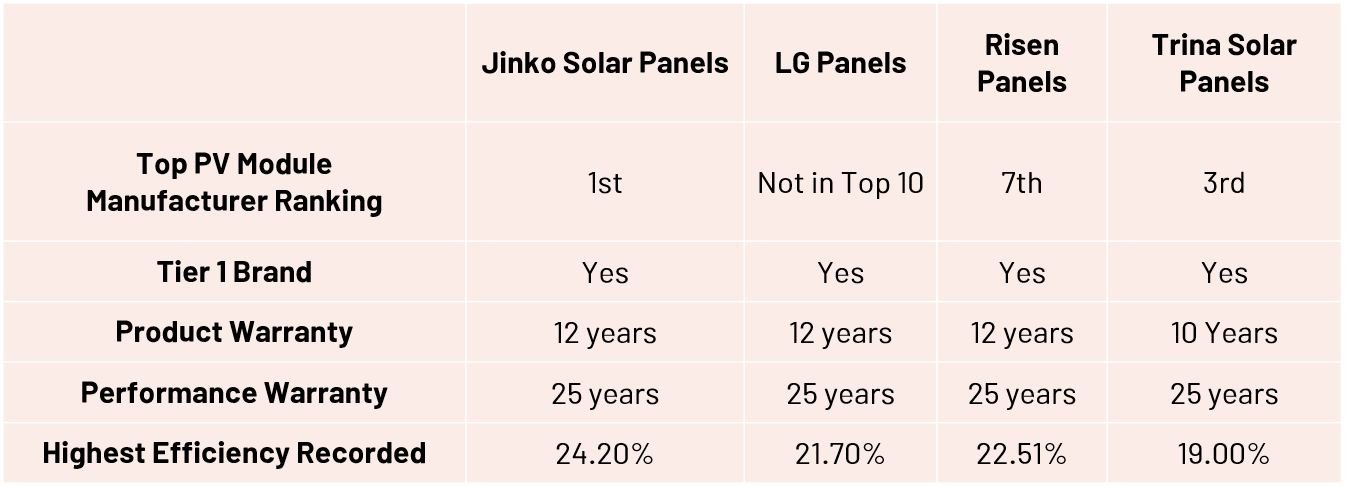 How Does Jinko Solar Compare to other Solar Panel Brands